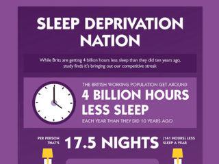 Premier Inn Infographic