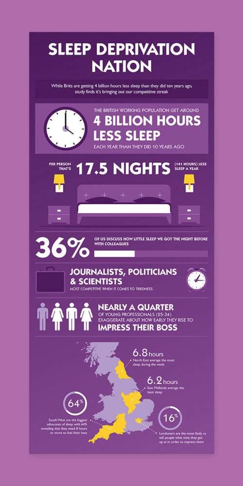 Sleep Deprivation Nation Infographic by Aaron Buckley