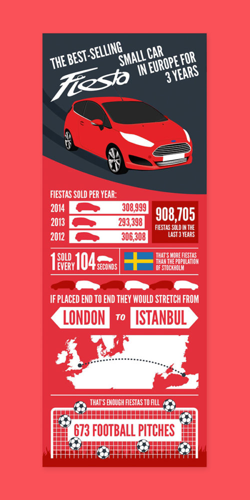 Ford Fiesta Infographic by Aaron Buckley