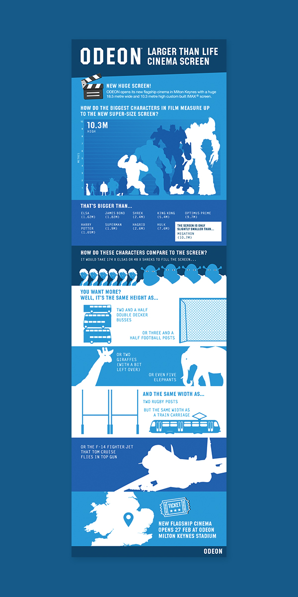 Odeon New Screen Infographic