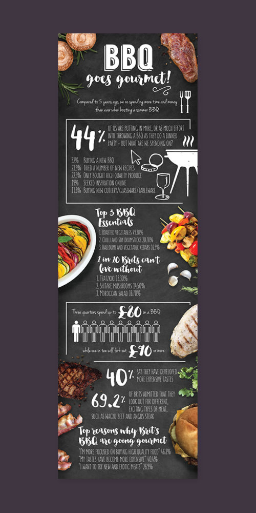 ASDA BBQ Infographic by Aaron Buckley