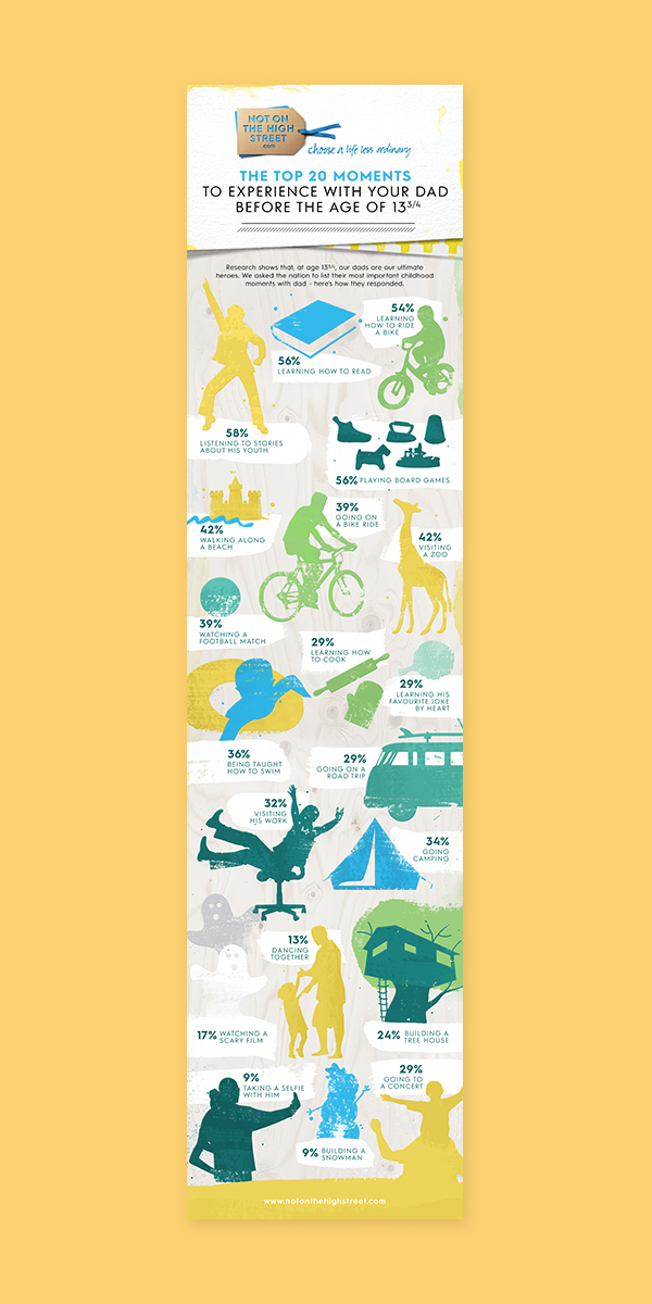 Not On The High Street Infographic by Aaron Buckley