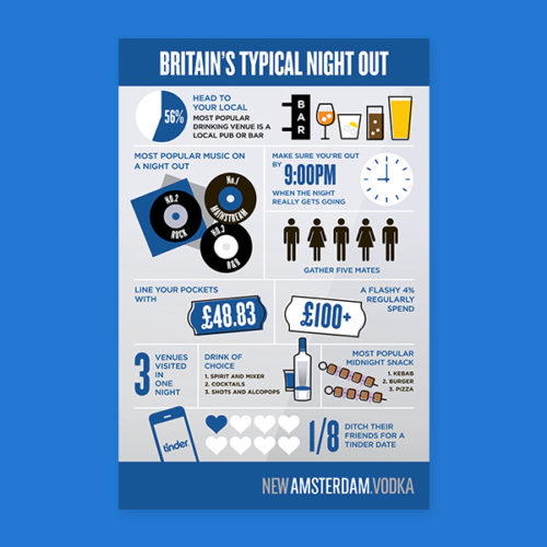 New Amsterdam Vodka Infographic by Aaron Buckley