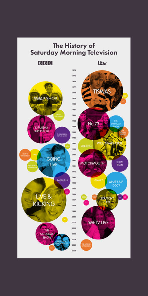 The History of Saturday Morning TV Infographic by Aaron Buckley